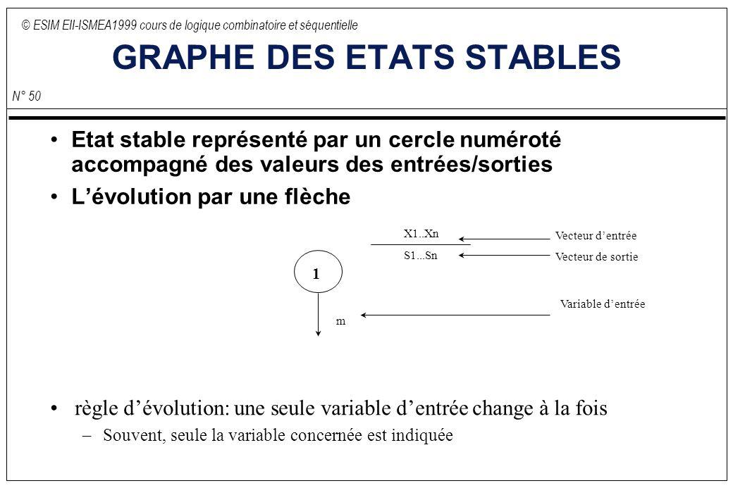 © ESIM EII-ISMEA1999 cours de logique combinatoire et séquentielle N° 50 GRAPHE DES ETATS STABLES Etat stable représenté par un cercle numéroté accompagné des valeurs des entrées/sorties Lévolution par une flèche X1..Xn S1...Sn 1 règle dévolution: une seule variable dentrée change à la fois –Souvent, seule la variable concernée est indiquée m Vecteur dentrée Vecteur de sortie Variable dentrée