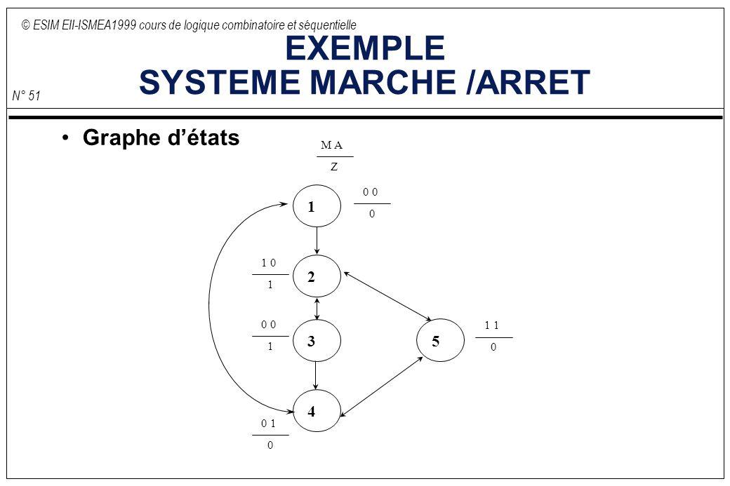 © ESIM EII-ISMEA1999 cours de logique combinatoire et séquentielle N° 51 EXEMPLE SYSTEME MARCHE /ARRET Graphe détats 0 1 0 M A Z 1 2 3 4 5 0 0 0 1 0 1 0 0 1 1 1 0