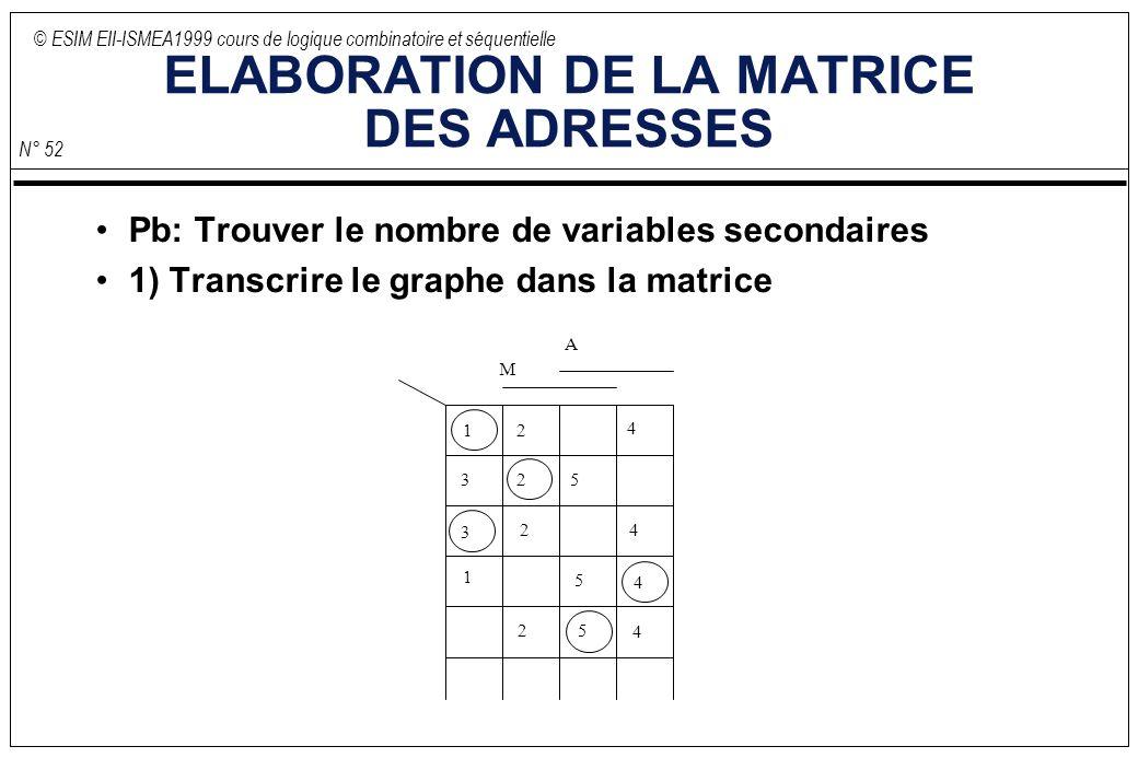 © ESIM EII-ISMEA1999 cours de logique combinatoire et séquentielle N° 52 ELABORATION DE LA MATRICE DES ADRESSES Pb: Trouver le nombre de variables secondaires 1) Transcrire le graphe dans la matrice M A 1 12 23 3 4 4 5 5 5 4 2 2 4