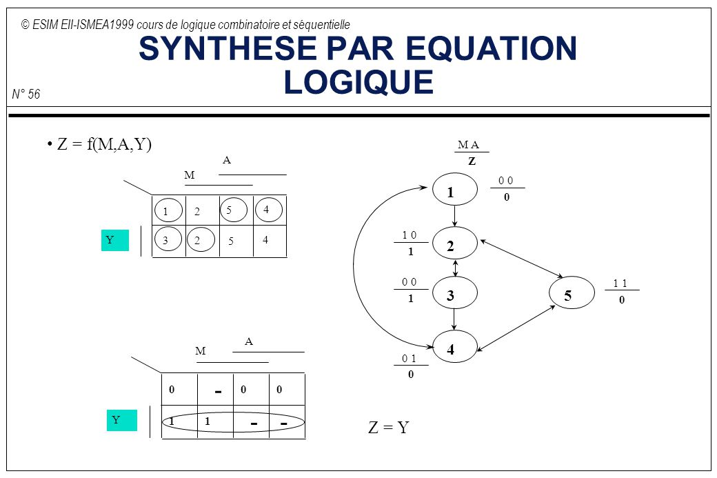 © ESIM EII-ISMEA1999 cours de logique combinatoire et séquentielle N° 56 SYNTHESE PAR EQUATION LOGIQUE 0 1 0 M A Z 1 2 3 4 5 0 0 0 1 0 1 0 0 1 1 1 0 A M 12 23 4 4 5 5 Y A Z = f(M,A,Y) M 0 Y - 0 0 1 1 -- Z = Y