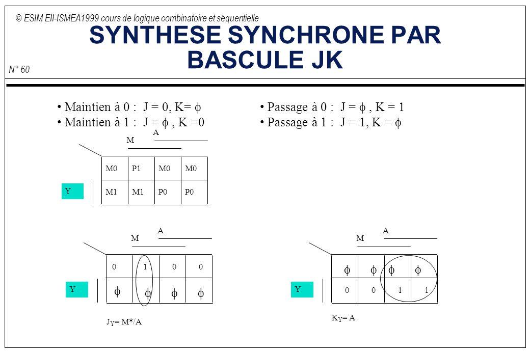 © ESIM EII-ISMEA1999 cours de logique combinatoire et séquentielle N° 60 SYNTHESE SYNCHRONE PAR BASCULE JK M M0 Y P1M0 M1 P0 A Maintien à 0 : J = 0, K= Maintien à 1 : J =, K =0 Passage à 0 : J =, K = Passage à 1 : J = 1, K = M 0 Y 1 00 A M Y 0011 A J Y = M*/A K Y = A