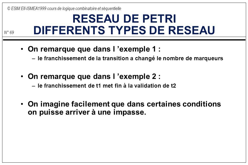 © ESIM EII-ISMEA1999 cours de logique combinatoire et séquentielle N° 69 RESEAU DE PETRI DIFFERENTS TYPES DE RESEAU On remarque que dans l exemple 1 : –le franchissement de la transition a changé le nombre de marqueurs On remarque que dans l exemple 2 : –le franchissement de t1 met fin à la validation de t2 On imagine facilement que dans certaines conditions on puisse arriver à une impasse.