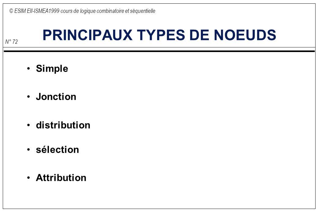 © ESIM EII-ISMEA1999 cours de logique combinatoire et séquentielle N° 72 PRINCIPAUX TYPES DE NOEUDS Simple Jonction distribution sélection Attribution
