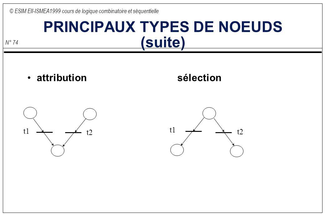 © ESIM EII-ISMEA1999 cours de logique combinatoire et séquentielle N° 74 PRINCIPAUX TYPES DE NOEUDS (suite) attributionsélection t2 t1 t2