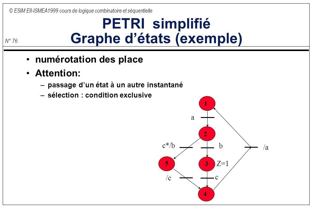 © ESIM EII-ISMEA1999 cours de logique combinatoire et séquentielle N° 76 PETRI simplifié Graphe détats (exemple) numérotation des place Attention: –pa