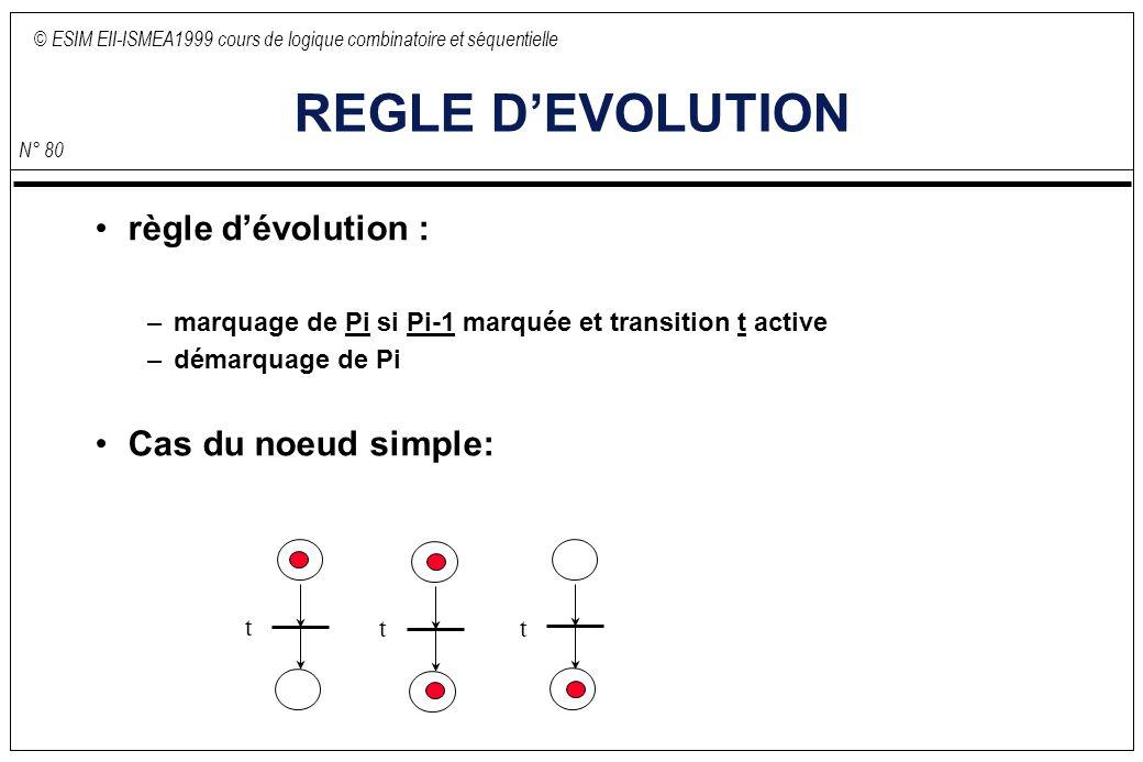 © ESIM EII-ISMEA1999 cours de logique combinatoire et séquentielle N° 80 REGLE DEVOLUTION règle dévolution : –marquage de Pi si Pi-1 marquée et transition t active –démarquage de Pi Cas du noeud simple: t tt