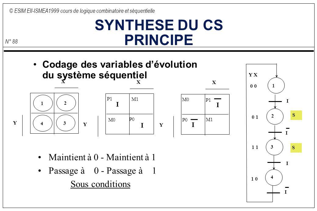 © ESIM EII-ISMEA1999 cours de logique combinatoire et séquentielle N° 88 SYNTHESE DU CS PRINCIPE Codage des variables dévolution du système séquentiel I I I I Y X 0 0 1 1 1 0 1 2 3 4 S S X Y 1 2 3 4 Y Maintient à 0 - Maintient à 1 Passage à 0 - Passage à 1 Sous conditions X Y I I P1 M1 P0 M0 X I I P1 M1 P0