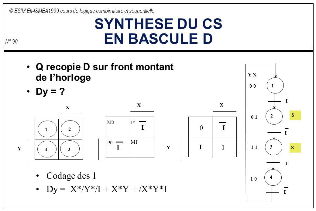 © ESIM EII-ISMEA1999 cours de logique combinatoire et séquentielle N° 90 SYNTHESE DU CS EN BASCULE D Q recopie D sur front montant de lhorloge Dy = ?