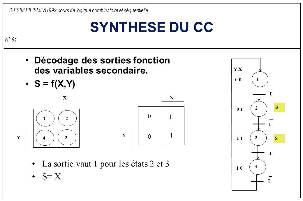 © ESIM EII-ISMEA1999 cours de logique combinatoire et séquentielle N° 91 SYNTHESE DU CC Décodage des sorties fonction des variables secondaire. S = f(