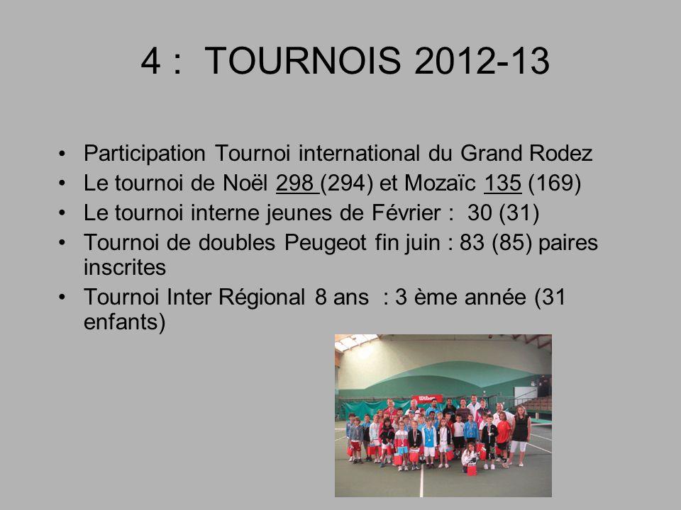4 : TOURNOIS 2012-13 Participation Tournoi international du Grand Rodez Le tournoi de Noël 298 (294) et Mozaïc 135 (169) Le tournoi interne jeunes de Février : 30 (31) Tournoi de doubles Peugeot fin juin : 83 (85) paires inscrites Tournoi Inter Régional 8 ans : 3 ème année (31 enfants)