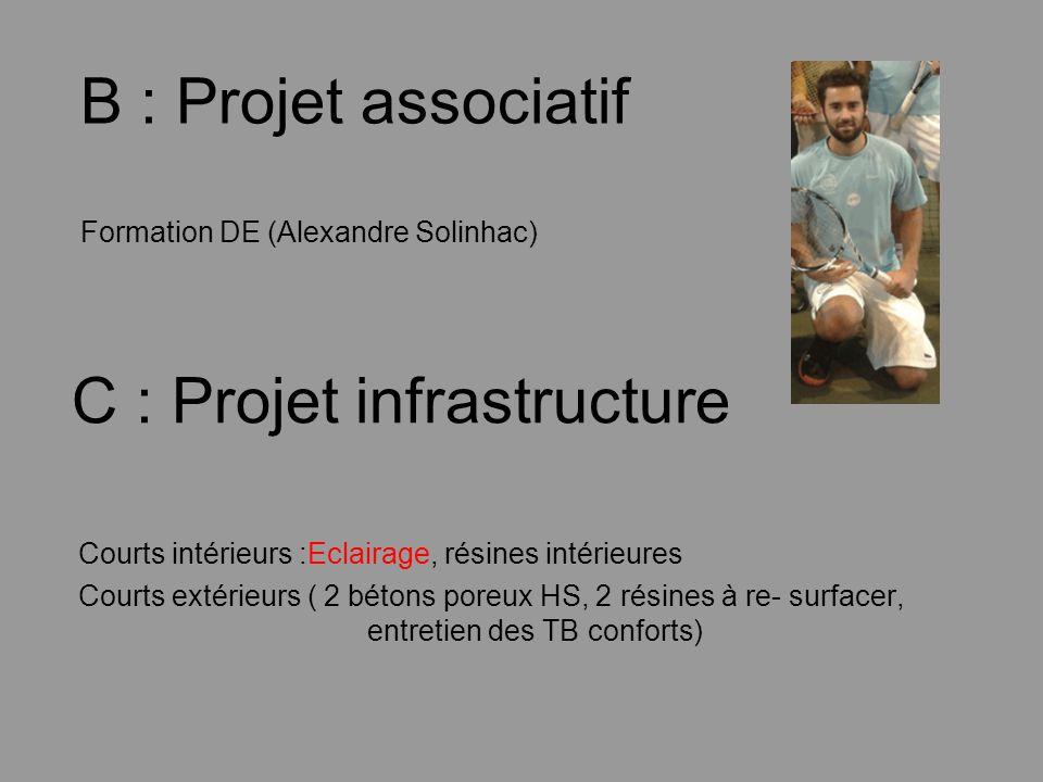 B : Projet associatif Formation DE (Alexandre Solinhac) C : Projet infrastructure Courts intérieurs :Eclairage, résines intérieures Courts extérieurs ( 2 bétons poreux HS, 2 résines à re- surfacer, entretien des TB conforts)