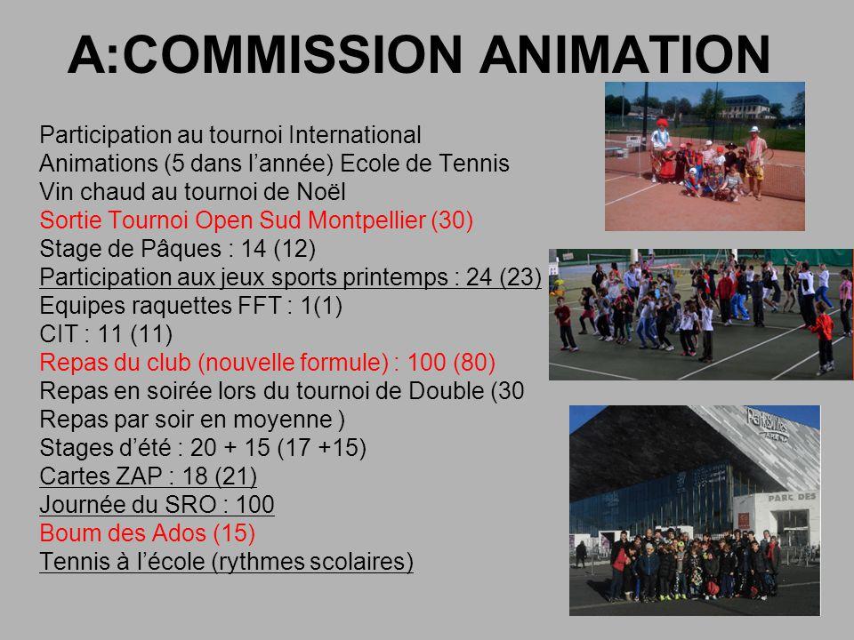 A:COMMISSION ANIMATION Participation au tournoi International Animations (5 dans lannée) Ecole de Tennis Vin chaud au tournoi de Noël Sortie Tournoi Open Sud Montpellier (30) Stage de Pâques : 14 (12) Participation aux jeux sports printemps : 24 (23) Equipes raquettes FFT : 1(1) CIT : 11 (11) Repas du club (nouvelle formule) : 100 (80) Repas en soirée lors du tournoi de Double (30 Repas par soir en moyenne ) Stages dété : 20 + 15 (17 +15) Cartes ZAP : 18 (21) Journée du SRO : 100 Boum des Ados (15) Tennis à lécole (rythmes scolaires)