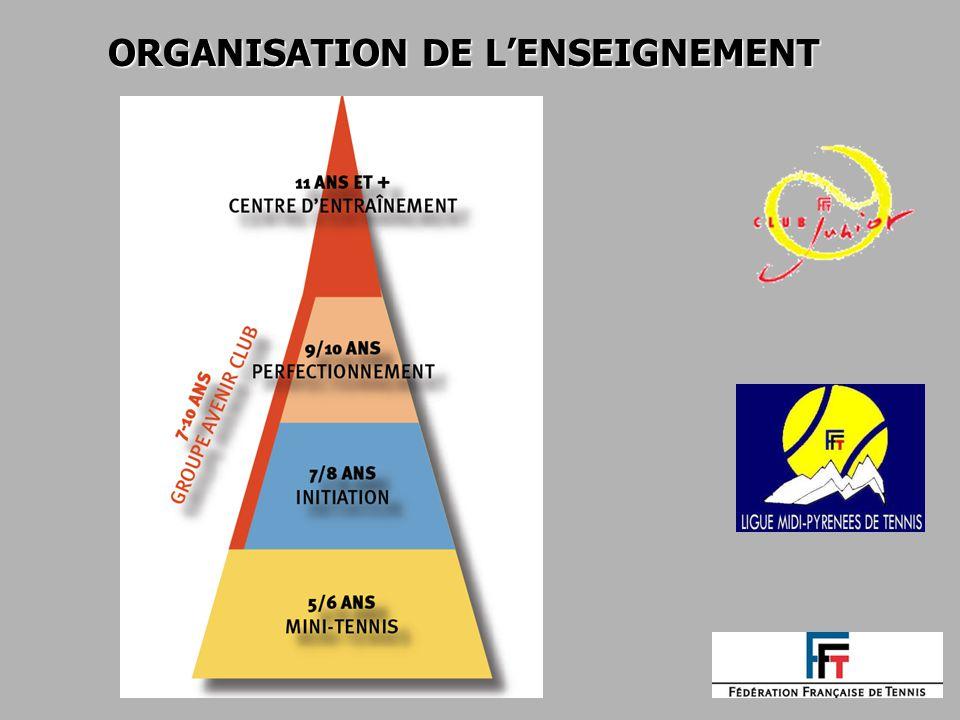 ORGANISATION DE LENSEIGNEMENT