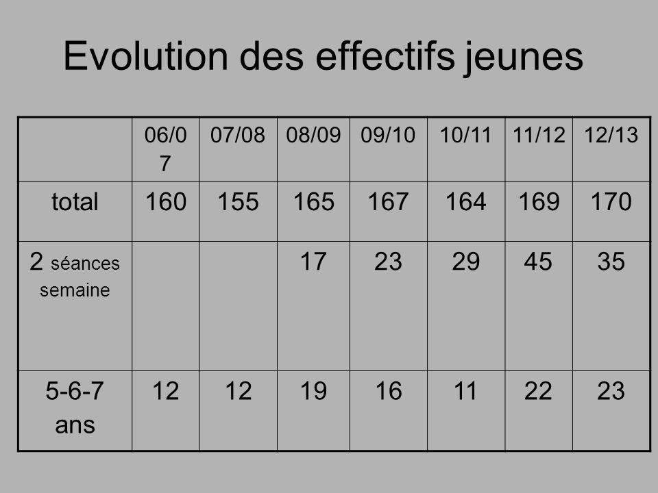 Evolution des effectifs jeunes 06/0 7 07/0808/0909/1010/1111/1212/13 total160155165167164169170 2 séances semaine 1723294535 5-6-7 ans 12 1916112223