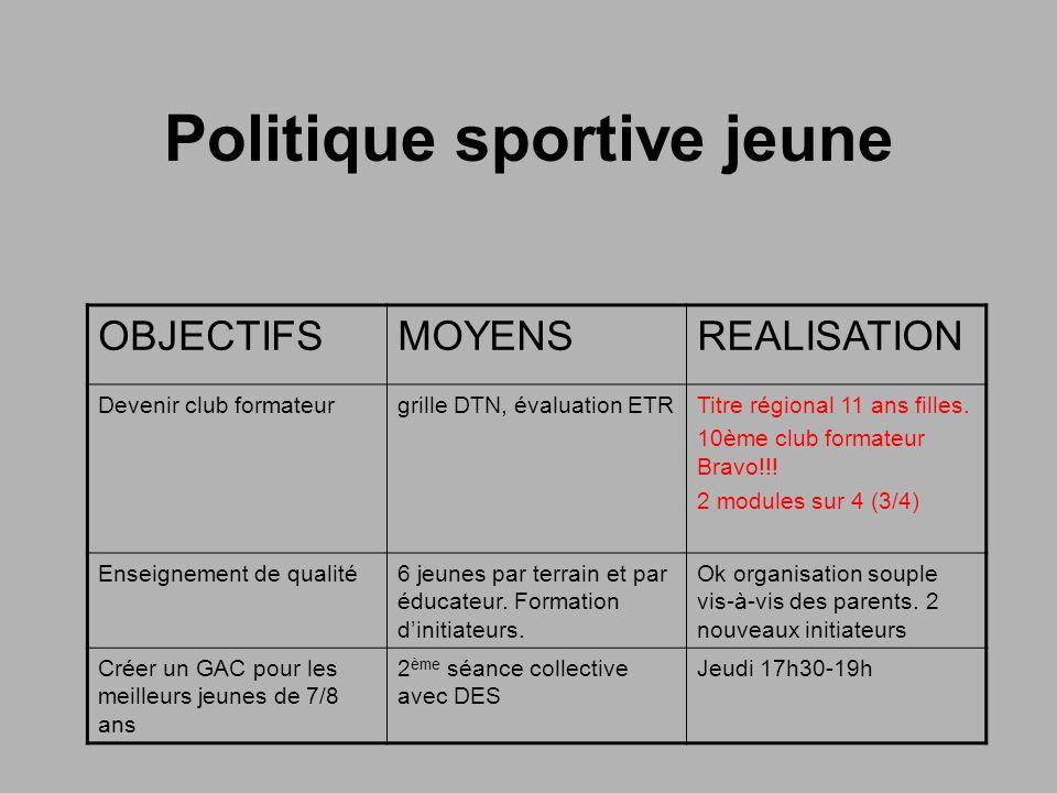 Politique sportive jeune OBJECTIFSMOYENSREALISATION Devenir club formateurgrille DTN, évaluation ETRTitre régional 11 ans filles.