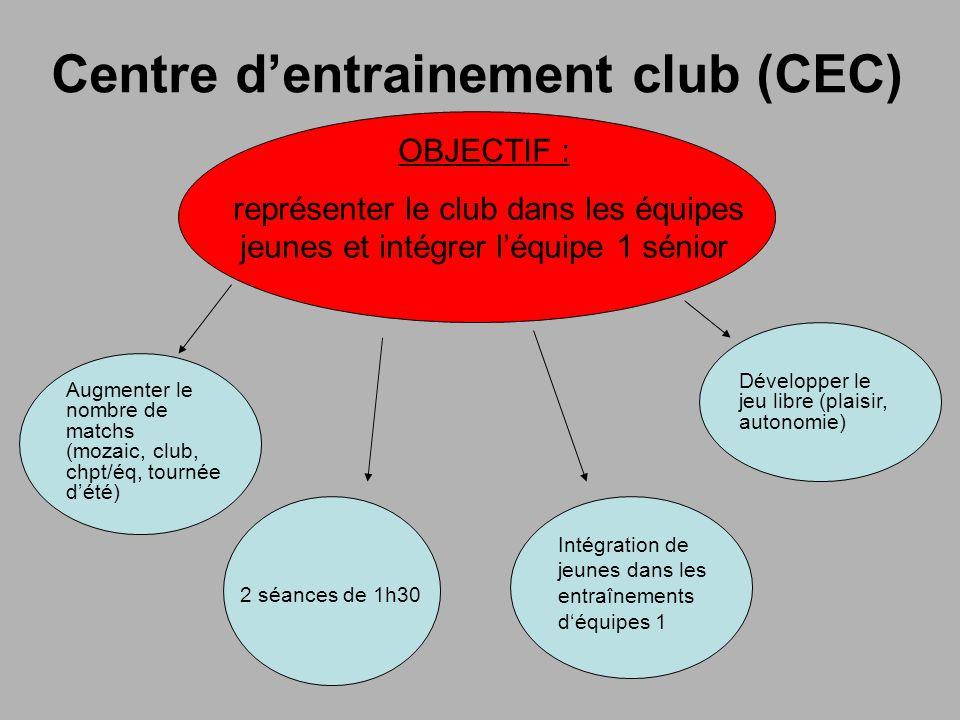 Centre dentrainement club (CEC) OBJECTIF : représenter le club dans les équipes jeunes et intégrer léquipe 1 sénior Augmenter le nombre de matchs (mozaic, club, chpt/éq, tournée dété) 2 séances de 1h30 Développer le jeu libre (plaisir, autonomie) Intégration de jeunes dans les entraînements déquipes 1
