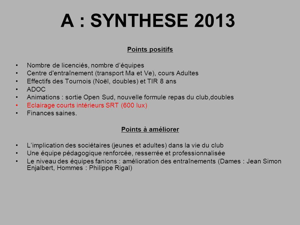 A : SYNTHESE 2013 Points positifs Nombre de licenciés, nombre déquipes Centre d'entraînement (transport Ma et Ve), cours Adultes Effectifs des Tournoi