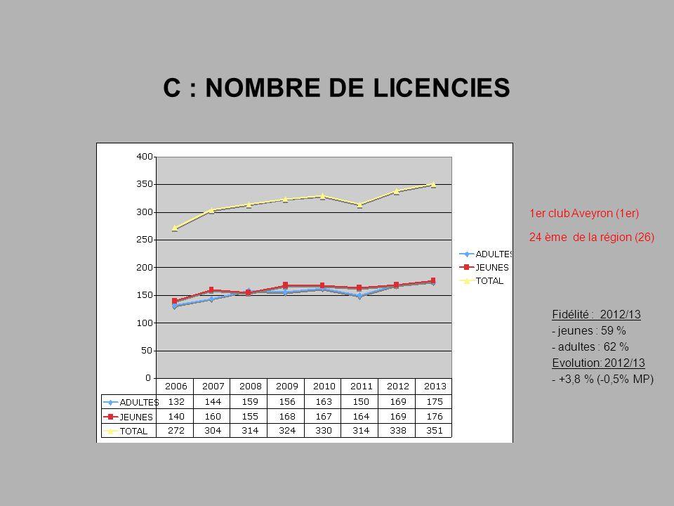 C : NOMBRE DE LICENCIES Fidélité : 2012/13 - jeunes : 59 % - adultes : 62 % Evolution: 2012/13 - +3,8 % (-0,5% MP) 1er club Aveyron (1er) 24 ème de la