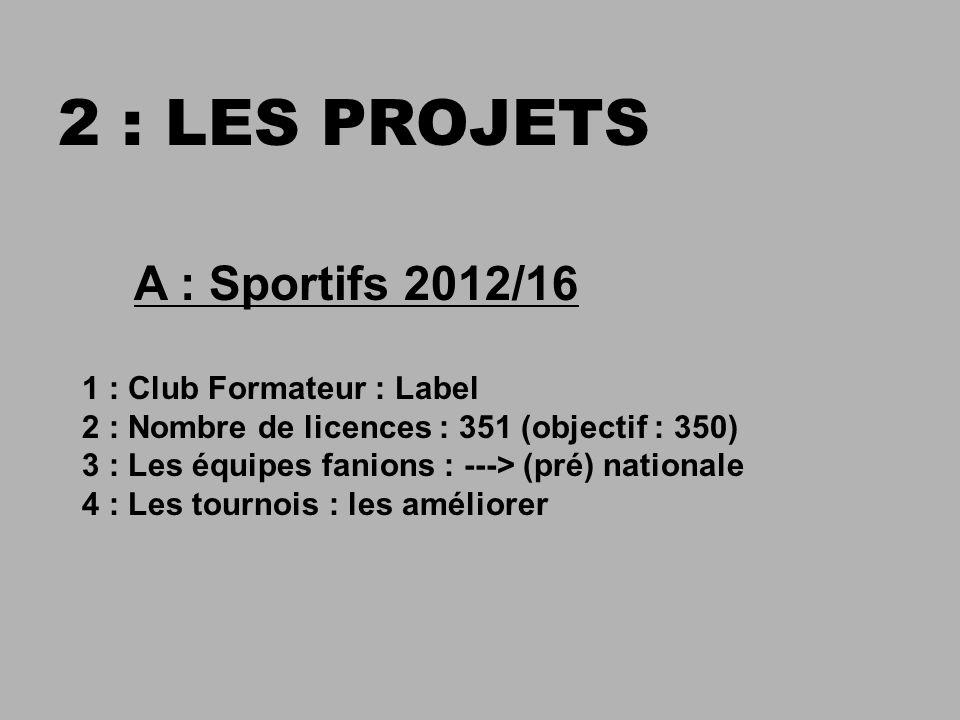 A : Sportifs 2012/16 1 : Club Formateur : Label 2 : Nombre de licences : 351 (objectif : 350) 3 : Les équipes fanions : ---> (pré) nationale 4 : Les tournois : les améliorer 2 : LES PROJETS