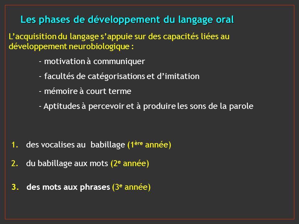 Les phases de développement du langage oral Lacquisition du langage sappuie sur des capacités liées au développement neurobiologique : - motivation à