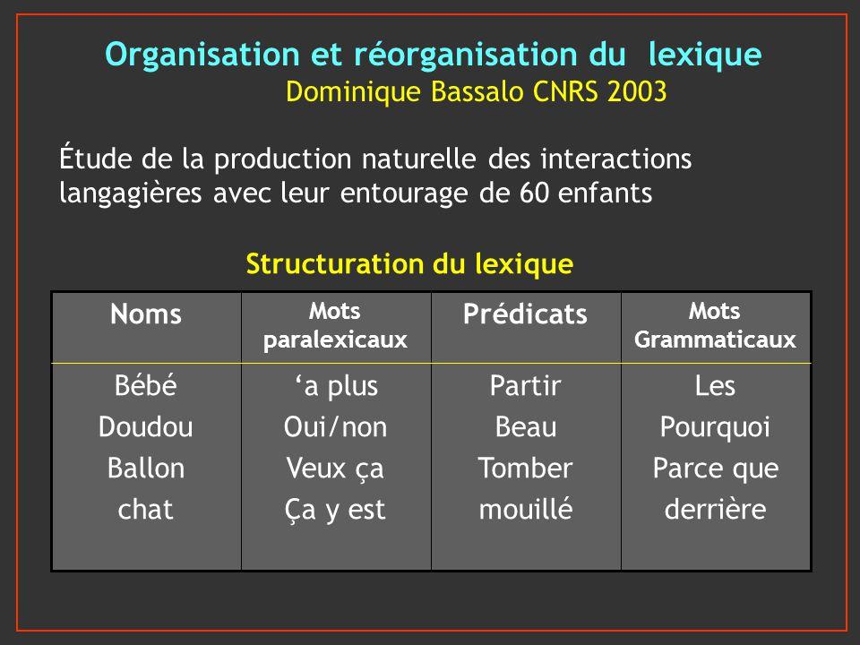 Organisation et réorganisation du lexique Dominique Bassalo CNRS 2003 Étude de la production naturelle des interactions langagières avec leur entourag
