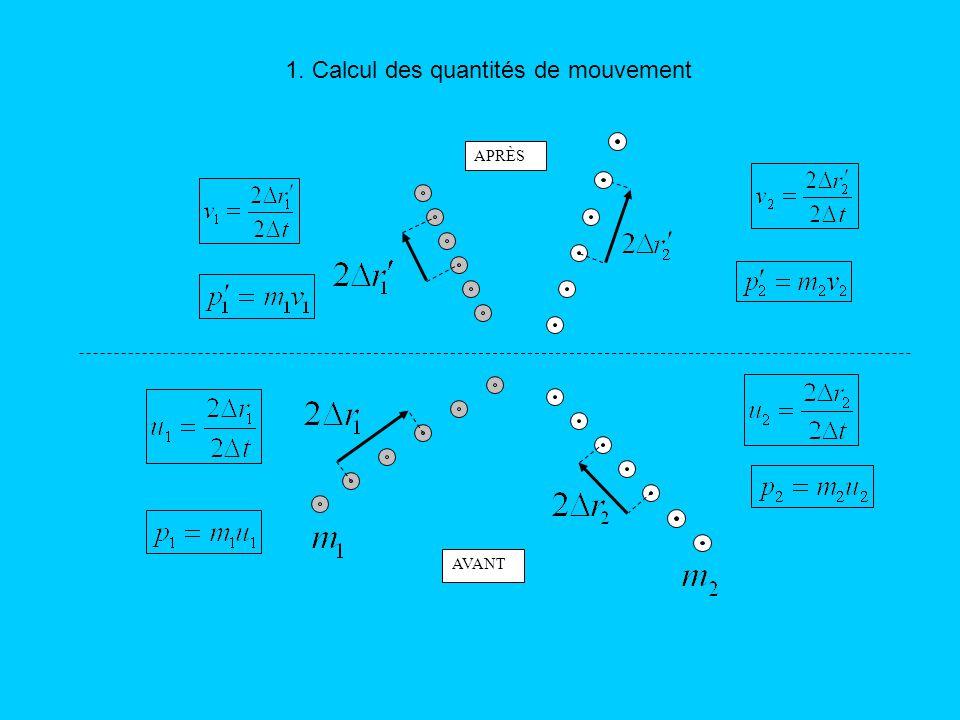 1. Calcul des quantités de mouvement AVANT APRÈS