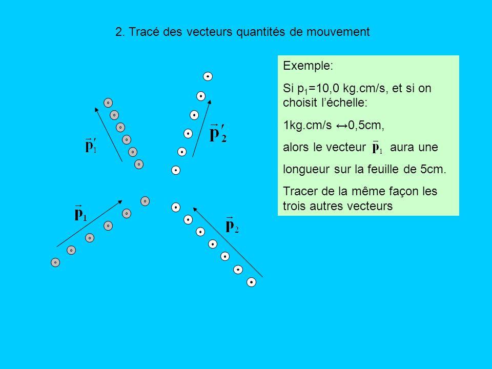 2. Tracé des vecteurs quantités de mouvement Exemple: Si p 1 =10,0 kg.cm/s, et si on choisit léchelle: 1kg.cm/s 0,5cm, alors le vecteur aura une longu