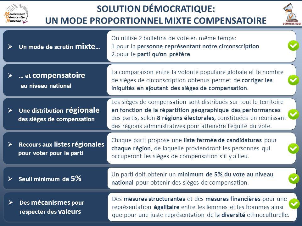 16 Un mode de scrutin mixte … On utilise 2 bulletins de vote en même temps: 1.pour la personne représentant notre circonscription 2.pour le parti quon