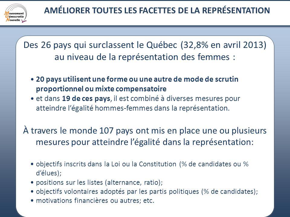 8 Des 26 pays qui surclassent le Québec (32,8% en avril 2013) au niveau de la représentation des femmes : 20 pays utilisent une forme ou une autre de mode de scrutin proportionnel ou mixte compensatoire et dans 19 de ces pays, il est combiné à diverses mesures pour atteindre légalité hommes-femmes dans la représentation.