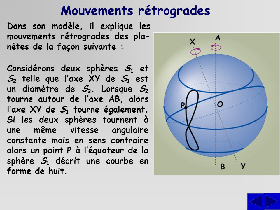 Mouvements rétrogrades Dans son modèle, il explique les mouvements rétrogrades des pla- nètes de la façon suivante : Considérons deux sphères S 1 et S 2 telle que laxe XY de S 1 est un diamètre de S 2.