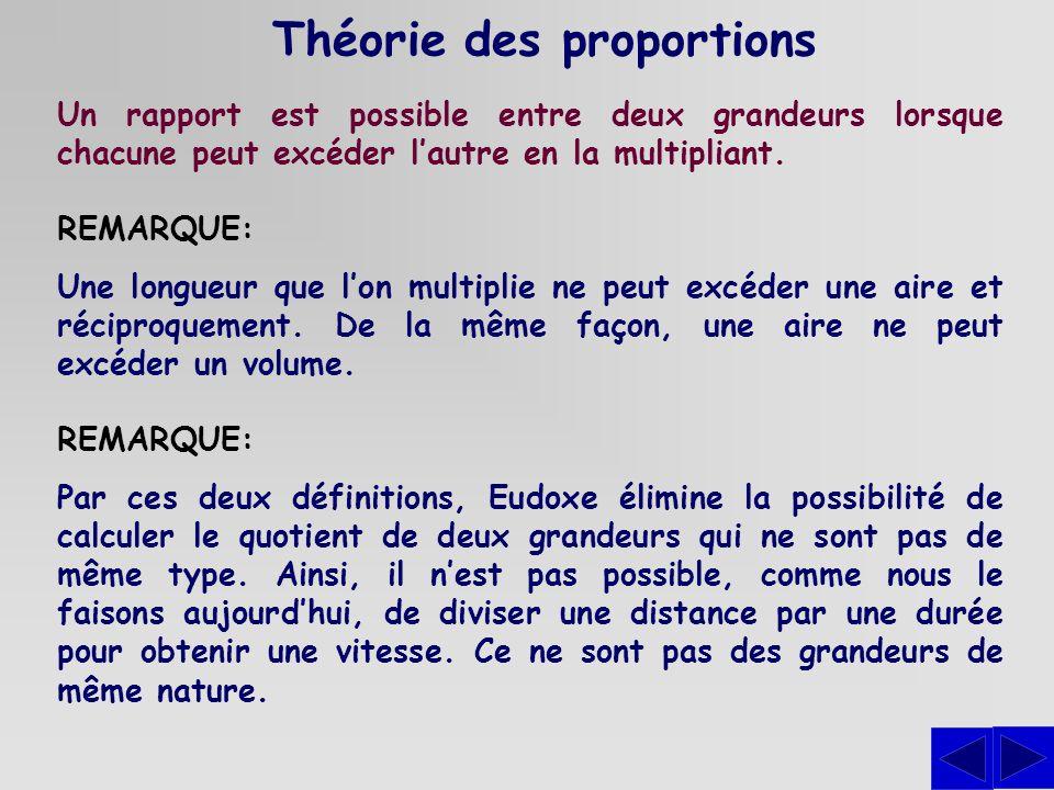 Théorie des proportions Un rapport est possible entre deux grandeurs lorsque chacune peut excéder lautre en la multipliant. REMARQUE: Une longueur que