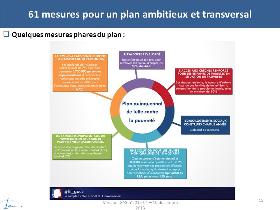 61 mesures pour un plan ambitieux et transversal Mission IGAS n°2013-04 – 10 décembre 2013 Quelques mesures phares du plan : 15