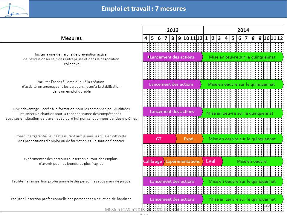 Emploi et travail : 7 mesures Mission IGAS n°2013-04 – 10 décembre 2013 20132014 456789101112123456789101112 Mise en oeuvre sur le quinquennat GT Lancement des actions Mise en oeuvre sur le quinquennatLancement des actions Mise en œuvre sur le quinquennatLancement des actions Expérimentations Eval Lancement des actions Mise en oeuvre Mise en oeuvre sur le quinquennat Expé.Mise en oeuvre sur le quinquennat Calibrage Lancement des actionsMise en œuvre sur le quinquennat Faciliter laccès à lemploi ou à la création dactivité en aménageant les parcours, jusquà la stabilisation dans un emploi durable Expérimenter des parcours d insertion autour des emplois d avenir pour les jeunes les plus fragiles Faciliter la réinsertion professionnelle des personnes sous main de justice Mesures Ouvrir davantage l accès à la formation pour les personnes peu qualifiées et lancer un chantier pour la reconnaissance des compétences acquises en situation de travail et aujourd hui non sanctionnées par des diplômes Faciliter l insertion professionnelle des personnes en situation de handicap Inciter à une démarche de prévention active de lexclusion au sein des entreprises et dans la négociation collective Créer une garantie jeunes assurant aux jeunes les plus en difficulté des propositions d emploi ou de formation et un soutien financier 23