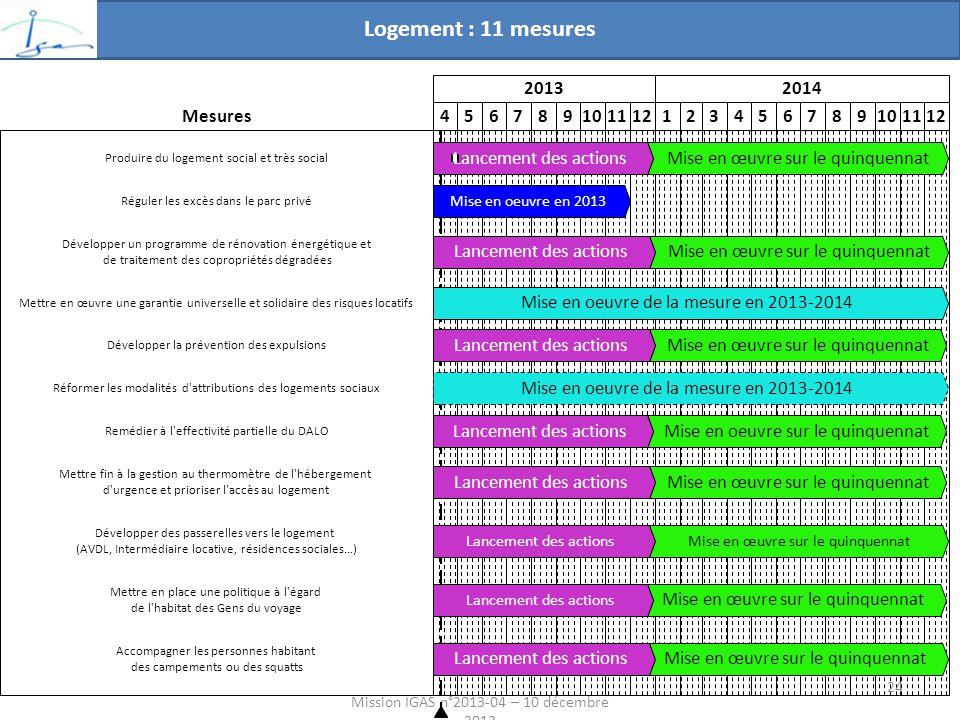 Logement : 11 mesures Mission IGAS n°2013-04 – 10 décembre 2013 20132014 456789101112123456789101112 Mise en œuvre sur le quinquennat Lancement des actions Mise en œuvre sur le quinquennatLancement des actions Mise en oeuvre de la mesure en 2013-2014 Mise en oeuvre en 2013 Mise en oeuvre de la mesure en 2013-2014 Mise en œuvre sur le quinquennatLancement des actions Mise en œuvre sur le quinquennatLancement des actions Mise en oeuvre sur le quinquennatLancement des actions Mise en œuvre sur le quinquennatLancement des actions Mise en œuvre sur le quinquennat Lancement des actionsMise en œuvre sur le quinquennat Mettre en place une politique à l égard de l habitat des Gens du voyage Développer des passerelles vers le logement (AVDL, Intermédiaire locative, résidences sociales…) Remédier à l effectivité partielle du DALO Réformer les modalités d attributions des logements sociaux Mettre en œuvre une garantie universelle et solidaire des risques locatifs Développer la prévention des expulsions Mesures Mettre fin à la gestion au thermomètre de l hébergement d urgence et prioriser l accès au logement Développer un programme de rénovation énergétique et de traitement des copropriétés dégradées Réguler les excès dans le parc privé Accompagner les personnes habitant des campements ou des squatts Produire du logement social et très social 24