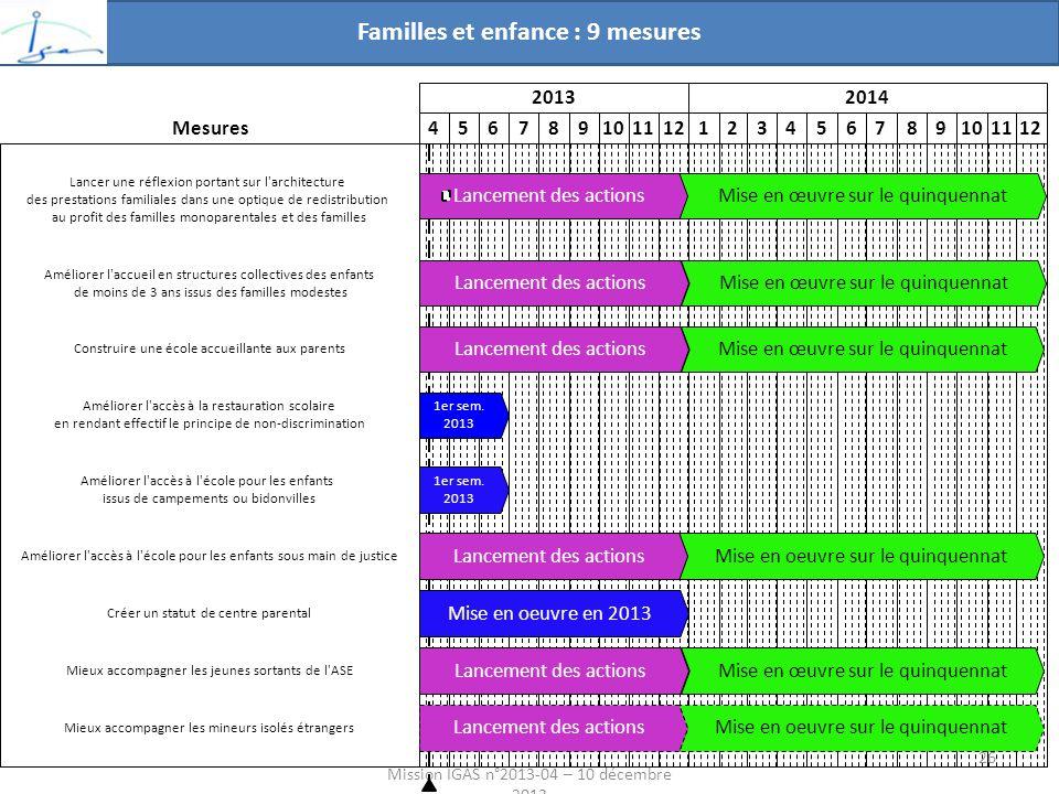 Familles et enfance : 9 mesures Mission IGAS n°2013-04 – 10 décembre 2013 20132014 456789101112123456789101112 Mise en oeuvre sur le quinquennat Mise en œuvre sur le quinquennatLancement des actions Mise en oeuvre en 2013 Mise en oeuvre sur le quinquennatLancement des actions Mise en œuvre sur le quinquennatLancement des actions 1er sem.