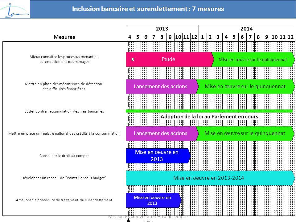Inclusion bancaire et surendettement : 7 mesures Mission IGAS n°2013-04 – 10 décembre 2013 20132014 456789101112123456789101112 Mise en oeuvre en 2013 Mise en oeuvre en 2013-2014 Mise en oeuvre en 2013 Etude Mise en œuvre sur le quinquennat Lancement des actionsMise en œuvre sur le quinquennat Lancement des actionsMise en œuvre sur le quinquennat Mesures Améliorer la procédure de traitement du surendettement Développer un réseau de Points Conseils budget Consolider le droit au compte Mettre en place un registre national des crédits à la consommation Mieux connaitre les processus menant au surendettement des ménages Mettre en place des mécanismes de détection des difficultés financières Adoption de la loi au Parlement en cours Lutter contre l accumulation des frais bancaires 27