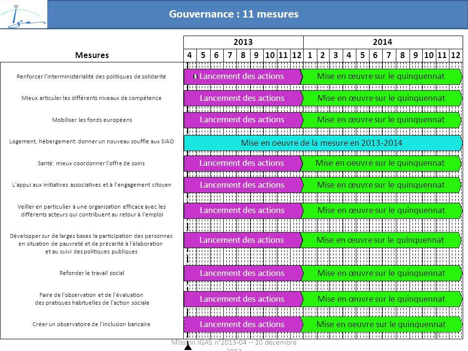 Mission IGAS n°2013-04 – 10 décembre 2013 20132014 456789101112123456789101112 Lancement des actions Mise en œuvre sur le quinquennatLancement des actions Mise en œuvre sur le quinquennatLancement des actions Mise en œuvre sur le quinquennatLancement des actions Mise en œuvre sur le quinquennat Lancement des actionsMise en œuvre sur le quinquennat Lancement des actions Mise en oeuvre de la mesure en 2013-2014 Mise en oeuvre sur le quinquennat Mise en œuvre sur le quinquennatLancement des actions Mise en œuvre sur le quinquennat Mise en oeuvre sur le quinquennat Veiller en particulier à une organisation efficace avec les différents acteurs qui contribuent au retour à l emploi Faire de l observation et de l évaluation des pratiques habituelles de l action sociale Développer sur de larges bases la participation des personnes en situation de pauvreté et de précarité à l élaboration et au suivi des politiques publiques Renforcer l interministérialité des politiques de solidarité Logement, hébergement: donner un nouveau souffle aux SIAO Santé: mieux coordonner l offre de soins Mieux articuler les différents niveaux de compétence L appui aux initiatives associatives et à l engagement citoyen Mobiliser les fonds européens Refonder le travail social Créer un observatoire de l inclusion bancaire Mesures Gouvernance : 11 mesures 28