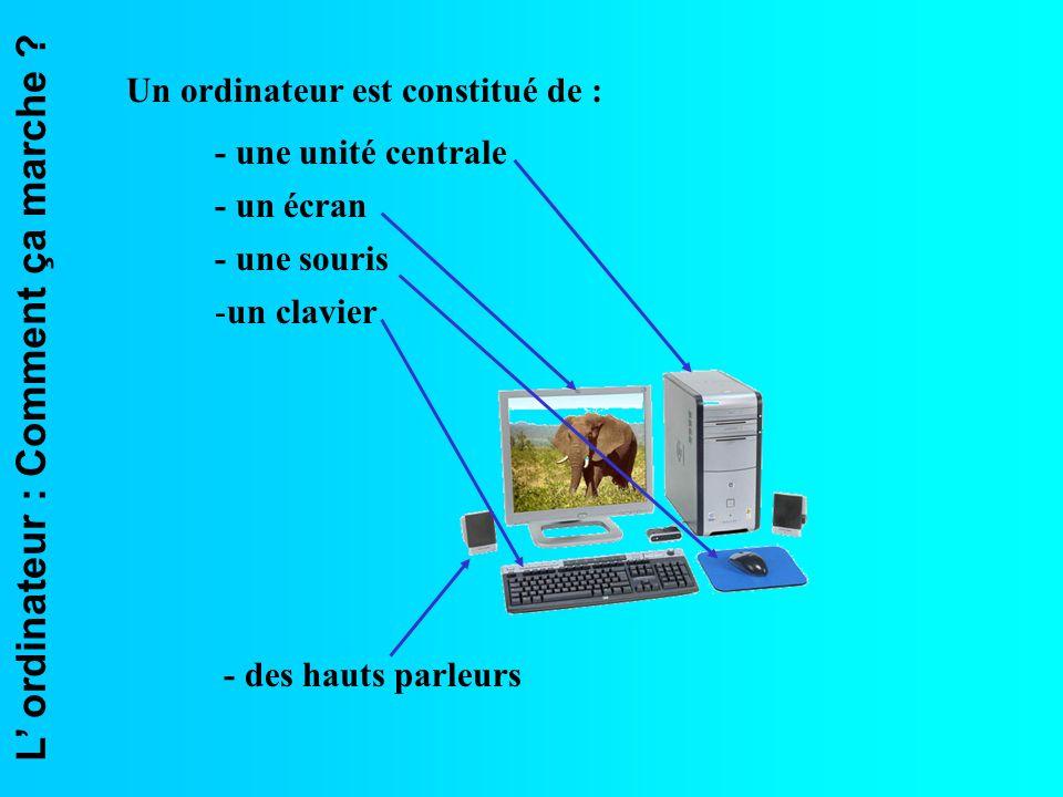 L ordinateur : Comment ça marche ? Un ordinateur est constitué de : - une unité centrale - un écran - une souris -un clavier - des hauts parleurs