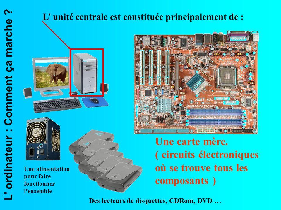 L ordinateur : Comment ça marche ? L unité centrale est constituée principalement de : Une carte mère. ( circuits électroniques où se trouve tous les