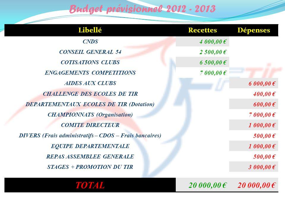 Budget prévisionnel 2012 - 2013 LibelléRecettesDépenses CNDS 4 000,00 CONSEIL GENERAL 54 2 500,00 COTISATIONS CLUBS 6 500,00 ENGAGEMENTS COMPETITIONS 7 000,00 AIDES AUX CLUBS 6 000,00 CHALLENGE DES ECOLES DE TIR 400,00 DEPARTEMENTAUX ECOLES DE TIR (Dotation) 600,00 CHAMPIONNATS (Organisation) 7 000,00 COMITE DIRECTEUR 1 000,00 DIVERS (Frais administratifs – CDOS – Frais bancaires) 500,00 EQUIPE DEPARTEMENTALE 1 000,00 REPAS ASSEMBLEE GENERALE 500,00 STAGES + PROMOTION DU TIR 3 000,00 TOTAL 20 000,00