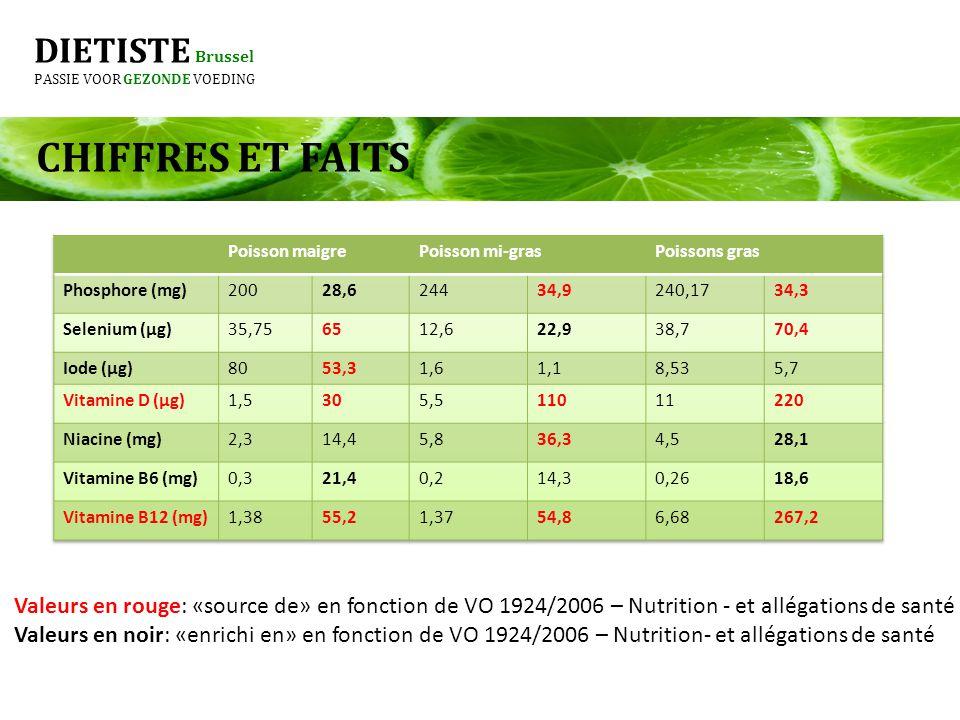 DIETISTE Brussel PASSIE VOOR GEZONDE VOEDING CHIFFRES ET FAITS Valeurs en rouge: «source de» en fonction de VO 1924/2006 – Nutrition - et allégations