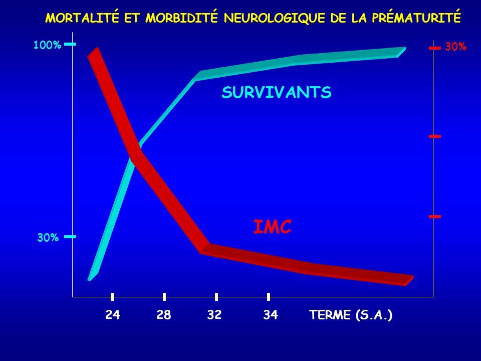 24 28 32 34 TERME (S.A.) 30% IMC 100% 30% SURVIVANTS MORTALITÉ ET MORBIDITÉ NEUROLOGIQUE DE LA PRÉMATURITÉ