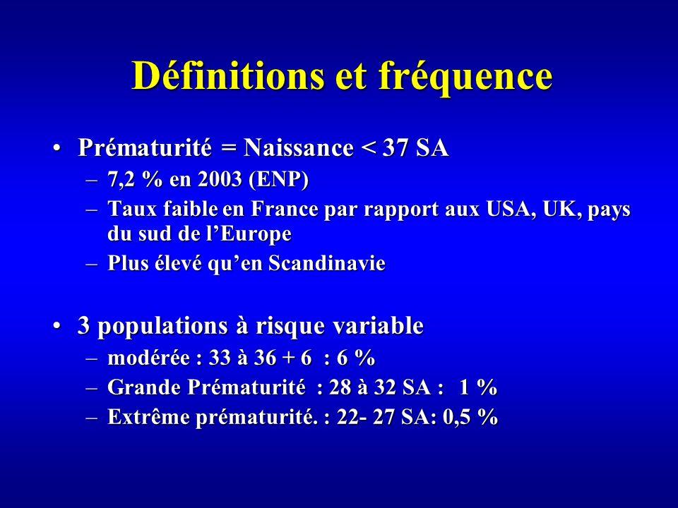 Définitions et fréquence Prématurité = Naissance < 37 SAPrématurité = Naissance < 37 SA –7,2 % en 2003 (ENP) –Taux faible en France par rapport aux USA, UK, pays du sud de lEurope –Plus élevé quen Scandinavie 3 populations à risque variable3 populations à risque variable –modérée : 33 à 36 + 6: 6 % –Grande Prématurité : 28 à 32 SA :1 % –Extrême prématurité.