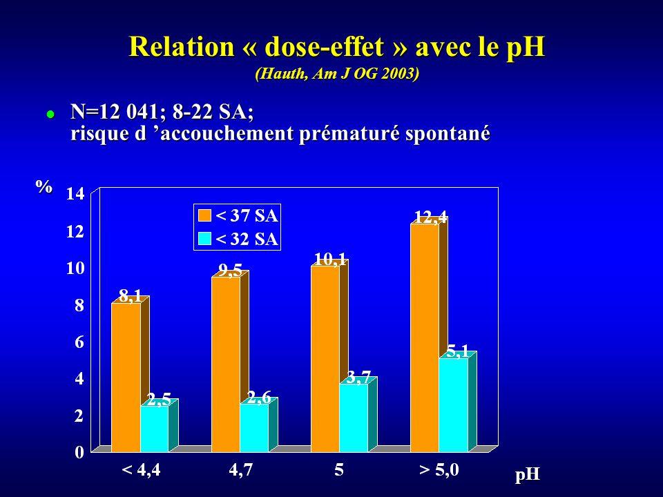 N=12 041; 8-22 SA; risque d accouchement prématuré spontané N=12 041; 8-22 SA; risque d accouchement prématuré spontané Relation « dose-effet » avec le pH (Hauth, Am J OG 2003) % pH