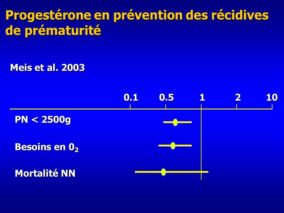PN < 2500g 0.10.51210 Besoins en 0 2 Progestérone en prévention des récidives de prématurité Mortalité NN Meis et al.