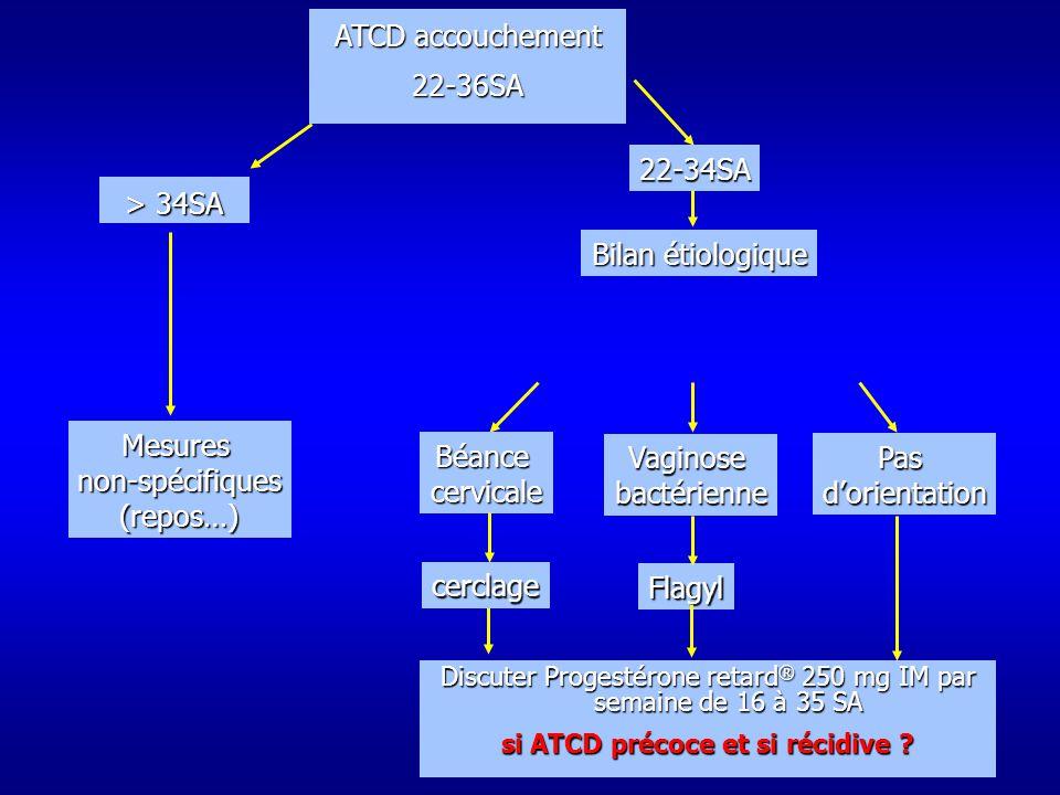 ATCD accouchement 22-36SA > 34SA Mesuresnon-spécifiques(repos…) Pasdorientation Vaginosebactérienne Flagyl Discuter Progestérone retard ® 250 mg IM par semaine de 16 à 35 SA si ATCD précoce et si récidive .