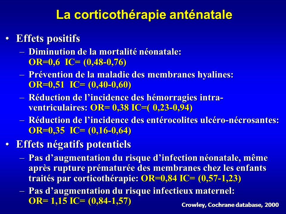 La corticothérapie anténatale Effets positifsEffets positifs –Diminution de la mortalité néonatale: OR=0,6 IC= (0,48-0,76) –Prévention de la maladie des membranes hyalines: OR=0,51 IC= (0,40-0,60) –Réduction de lincidence des hémorragies intra- ventriculaires: OR= 0,38 IC=( 0,23-0,94) –Réduction de lincidence des entérocolites ulcéro-nécrosantes: OR=0,35 IC= (0,16-0,64) Effets négatifs potentielsEffets négatifs potentiels –Pas daugmentation du risque dinfection néonatale, même après rupture prématurée des membranes chez les enfants traités par corticothérapie: OR=0,84 IC= (0,57-1,23) –Pas daugmentation du risque infectieux maternel: OR= 1,15 IC= (0,84-1,57) Crowley, Cochrane database, 2000