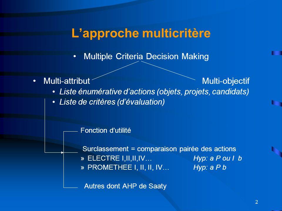 2 Lapproche multicritère Multiple Criteria Decision Making Multi-attributMulti-objectif Liste énumérative dactions (objets, projets, candidats) Liste de critères (dévaluation) Fonction dutilité Surclassement = comparaison pairée des actions »ELECTRE I,II,II,IV…Hyp: a P ou I b »PROMETHEE I, II, II, IV…Hyp: a P b Autres dont AHP de Saaty