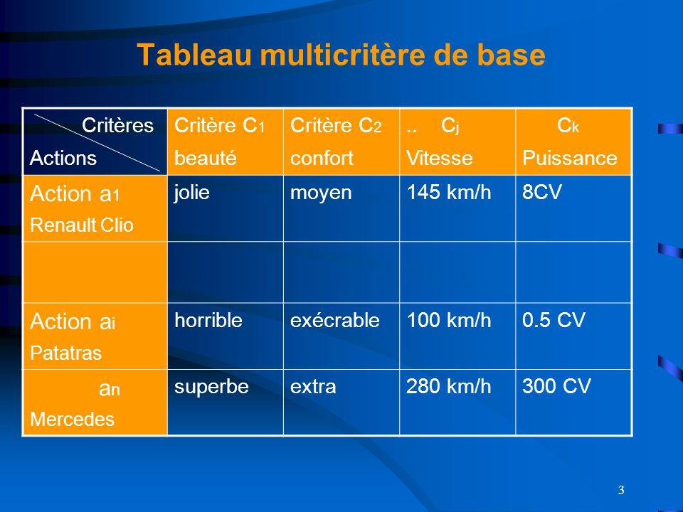 3 Tableau multicritère de base Critères Actions Critère C 1 beauté Critère C 2 confort..