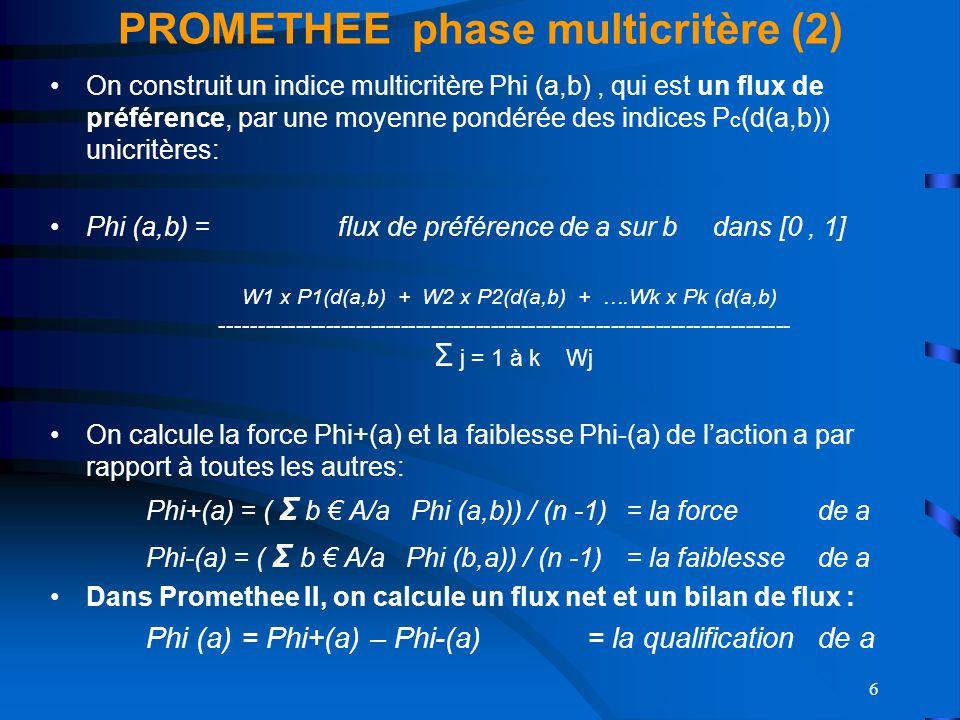 6 PROMETHEE phase multicritère (2) On construit un indice multicritère Phi (a,b), qui est un flux de préférence, par une moyenne pondérée des indices P c (d(a,b)) unicritères: Phi (a,b) = flux de préférence de a sur b dans [0, 1] W1 x P1(d(a,b) + W2 x P2(d(a,b) + ….Wk x Pk (d(a,b) ---------------------------------------------------------------------------- Σ j = 1 à k Wj On calcule la force Phi+(a) et la faiblesse Phi-(a) de laction a par rapport à toutes les autres: Phi+(a) = ( Σ b A/a Phi (a,b)) / (n -1)= la forcede a Phi-(a) = ( Σ b A/a Phi (b,a)) / (n -1)= la faiblessede a Dans Promethee II, on calcule un flux net et un bilan de flux : Phi (a) = Phi+(a) – Phi-(a) = la qualification de a La différence dévaluation d(a,b) produit soit une indifférence (a I b) en dessous du seuil q, soit une préférence forte (a P b) au dessus du seuil p, soit une préférence faible entre les deux (a Q P) Lintensité de préférence P(d) = 0 < i < 1 ssi a Q b 0 ssi a I b 1 ssi a P b